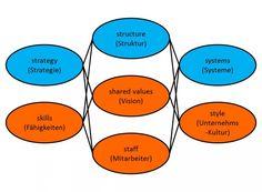 Strategisches Management: Das 7-S-System