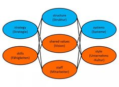 Strategisches Management: Das 7-S-System