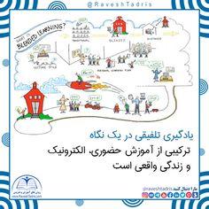 یادگیری تلفیقی در یک نگاه ترکیبی از آموزش حضوری، الکترونیک و زندگی واقعی است. #روش_تدریس #محمد_حافظی_نژاد Map, How To Plan, Learning, Style, Swag, Location Map, Studying, Teaching, Maps