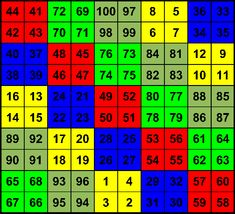 Magic Squares, Math, Magic, Math Resources, Mathematics