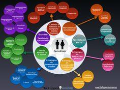 Metodologías didácticas en el aula #infografia #infographic #education vía…