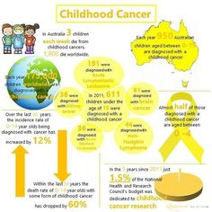 🎗Today's blog post offers some facts and figures on childhood cancer in Australia and worldwide. Have a read - link in bio @inspiredbyameliab  #inspiredbyameliab #childhoodcancer #childhoodcancerawareness #childhoodcancerawarenessmonth #raisingawareness #gogold #weneedacure #research #infographic #blogger #blog
