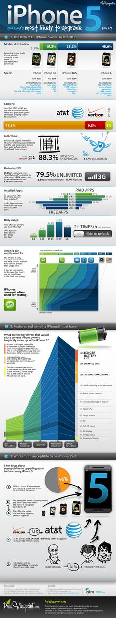 Pretty great set of visual data gathered about current iPhone users and their purchase intent for the upcoming iPhone 5.
