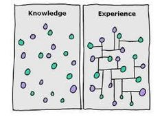 Knoledge and Experience...