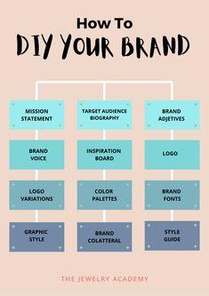 Small Business Plan, Business Advice, Business Planning, Marketing Plan, Business Marketing, Instagram Marketing Tips, Branding, Business Plan Template, Business Inspiration