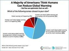Battered by extreme weather, Americans are more worried about climate change About Climate Change, Extreme Weather, Global Warming, No Worries, Environment, American, News