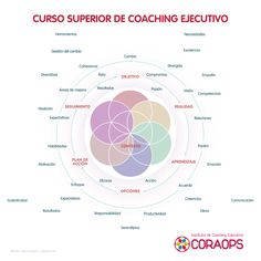 Curso Superior Coaching Ejecutivo