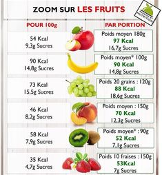 Les fruits : kcal et sucre High Carb Fruits, Cottage Cheese Nutrition, Juice Plus, Gluten Free Diet, Calorie Counting, Cooking Tips, Health And Beauty, Veggies, Food And Drink