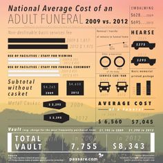 National Average Cost Of An Adult #Funeral In The US (2009 vs. 2012) - #Infographic - Passare.com Blog