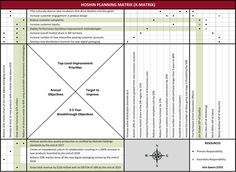 Hoshin Planning X Matrix