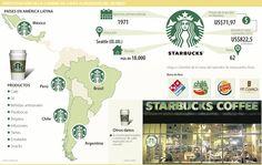 Starbucks, Participación de la Cadena de Cafés Alrededor del Mundo #Restaurantesybares