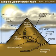 """HowStuffWorks """"The Great Pyramid of Khufu"""".  It's presumed Khufu was buried in the King's Chamber, but no one really knows for sure."""