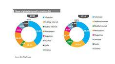 Der #digitale #Werbemarkt in Deutschland und der Welt #2013 und #2016