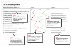 Telling the Story: Communicating the UX Value Proposition