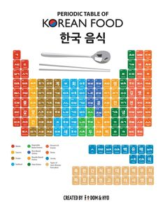Periodic Table of Korean Foods- This is so cool! Periodic Table of Korean Foods- This is so cool! Korean Words Learning, Korean Language Learning, How To Speak Korean, Learn Korean, Learn Hangul, Korean Phrases, Korean Slang, Korean Alphabet, Korean Lessons