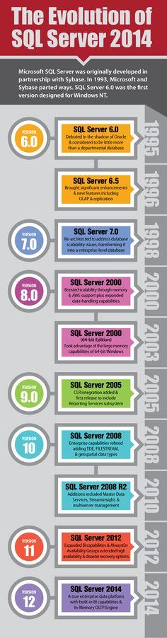 The Evolution of SQL Server 2014 Infographic