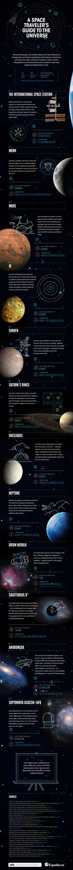 Intergalactic Attractions Every Space Tourist Must Visit Infographic. Topic: universe, astronomy, sun, moon, mars, earth, planet, blackhole, space tourism, travel.