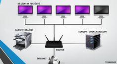 LAN Nedir? LAN (Local Area Network), Türkçe karşılığı Yerel Ağ Bağlantısı'dır. Günümüzün en hızlı Network yapısıdır ve birden fazla bilgisayarların…