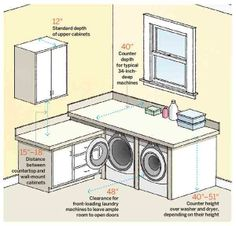 Squeezing big laundry machines into small spaces can be a challenge. Follow these key measurements for an efficient work area. | Illustration: Arthur Mount | thisoldhouse.com
