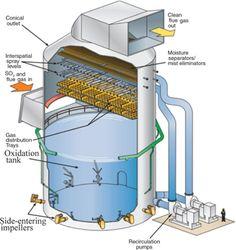 Znalezione obrazy dla zapytania sludge fermentation cfd