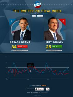 Today the Twitter Political Index gives Obama a score of 44 (up 10 from yesterday) and Romney a score of 26 (up 1 from yesterday)