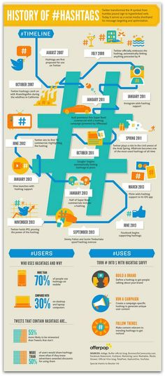 #Infographic: The history of #Hashtags | #SocialMedia