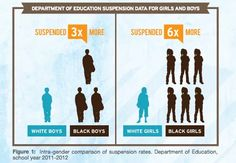 Black girls are suspended from schools at a rate of six times higher than white girls.