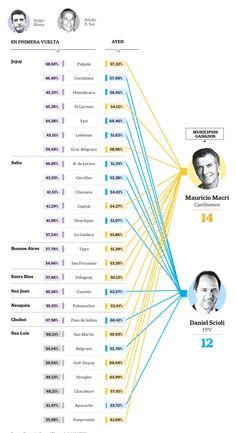 ¿A quiénes fueron los votos del 25-O? En La Nación