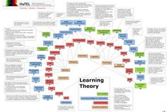 A Concept Map of All The Learning Theories