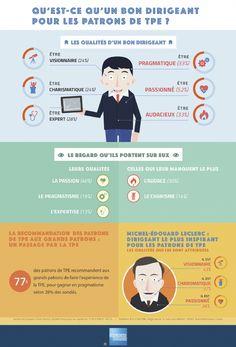 Infographie   Les patrons de TPE dévoilent leur portrait-robot d'un bon dirigeant