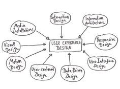 Chart: I do User Experience Design, Interaction Design, Information Architecture, Responsive Design, User Interface Design, Data Driven Design, User Centered Design, Motion Design, Visual Design and Media Installations. The UX Blog podcast is also available on iTunes.