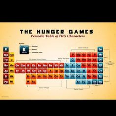 periodic table of characters the hunger hunger games catching fire hunger games trilogy