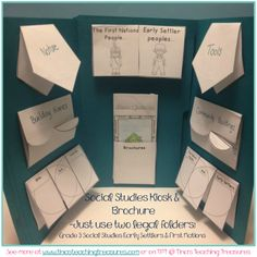Use Kiosks (2 Legal Sized Folders) to showcase student work.  Students create brochures and each student leaves the Kiosk Visit with Information about each topic!