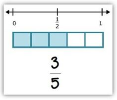 Fraction Cards for Benchmarks of 0, 1/2, and 1 with Activities. Three activities in one to help kids develop benchmarks for 0, 1/2, and 1, compare fractions, and explore equivalent fractions.    File includes 88 fraction cards (denominators to 12) with a pictorial including a number line showing 0, 1/2, 1 for continuous reinforcement of the benchmarks. Instructions included for 3 activities: Card Sort (develop benchmarks), War (comparing fractions), and Fraction Twins (equivalent fractions). $