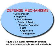 Flash Cards - Ego Defense Mechanisms