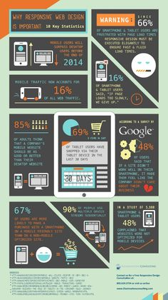 Why #Responsive #WebDesign is Important