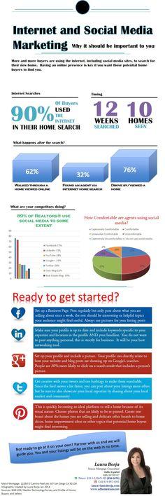 Using social media for real estate marketing.