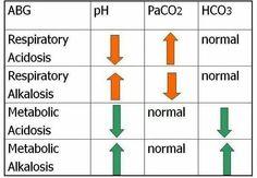 Acidosis vs. Alkalosis