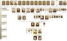 családfa - Google keresés Family Tree With Pictures, Old Family Photos, Old Photos, Vintage Photos, Family Trees, Diy Artwork, Family Gifts, Ancestry, Family History