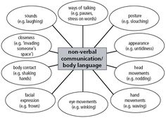 Great model of being non verbal This relates to our chapter because it shows the many ways of nonverbal communication. It's a visual chart of all of the different types of nonverbal communication.