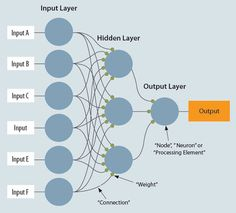 Neural Networks  figure-21-page-64.jpg (600×544)