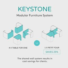 Doing some simple infographics for Keystone today. Cost savings with the shared wall system. And, of course, the main benefit of this modular furniture system is that it can be switched between these two work pod settings in minutes. Brilliant if your floorplate changes. . . . #thinkingahead #flexibility #originaldesign #modularfurniture #workpod #focus #acoustics #infographic #plngroup_nz #keystone #workplace #workplacestrategy #innovative