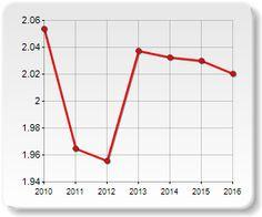 Family TrendsMunicipality of TORINO, civil status, average members of the family