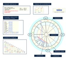 Element Chart, 4 Element, Astrology Meaning, Astrology Zodiac, Astrological Elements, Zodiac Elements, How High Are You, Fire Signs, Astrology