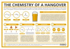 After yesterday's new year celebrations, you might well be nursing a sore head this morning after a few drinks too many. This is a chemical consequence of consuming alcoholic beverages, but i…