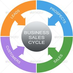Realistic Graphic DOWNLOAD (.ai, .psd) :: http://hardcast.de/pinterest-itmid-1007092263i.html ... Business Sales Cycle Word Circles Concept ...  arrow, arrows, business, circle, circles, concept, customers, cycle, leads, prospects, sales, word  ... Realistic Photo Graphic Print Obejct Business Web Elements Illustration Design Templates ... DOWNLOAD :: http://hardcast.de/pinterest-itmid-1007092263i.html
