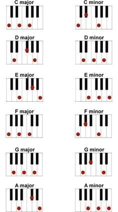 At first glance, piano chords may seem confusing and hard to understand, especially for beginners. But chords are not too complicated, they just take a bit of practice and playing around to grasp…MoreMore #Glitchhouse #Minimalhouse #Divahouse #Tropicalhouse #Eurohouse #Tribalhouse #edmmusic #FutureHouse #Techhouse