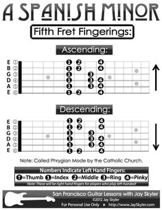 Chart of fret guitar fingerings for the Spanish Minor Scale, also called the Phrygian Mode. It is in the Minor family of chord and scale qualities and is the fifth mode of Natural Minor, Mode of Major.Guitar Fretboard Diagram by Jay Skyler. Spanish Guitar Scales, Guitar Scales Charts, Guitar Chords And Scales, Guitar Chord Chart, Music Theory Guitar, Guitar Sheet Music, Jazz Guitar, Guitar Songs, Guitar Tips