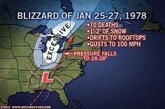 Blizzard 1978 Indiana....how I remember this, my parents got stuck on I-75