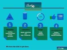 Smith Digital Sa De Cv: Basic tips on creating an Advertising Budget.